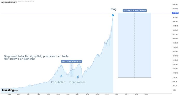 S&P 500 75-idag 2021 28:8