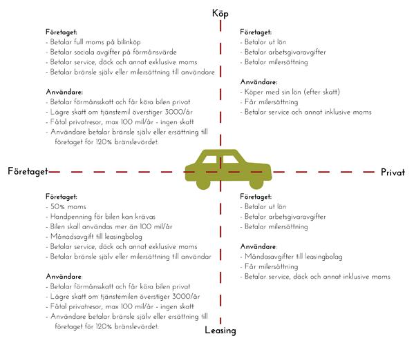 Köpa-eller-leasa-bil-på-företag-eller-privat