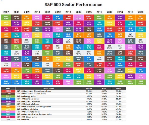 sp500 sector