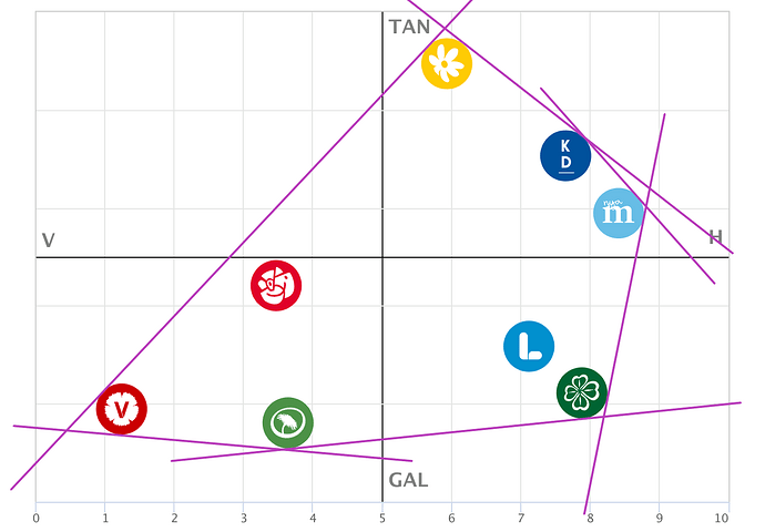 Ytterkantspartier och mittenpartier