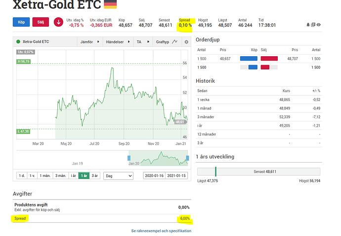 xetra-gold ETC spread