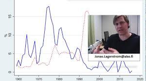 Bildresultat för Keynesianism Phillipskurvan