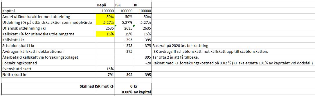 Utdelning Depå - ISK - KV