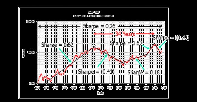 Sharpe-kvoten för SP500 över olika tidsperioder