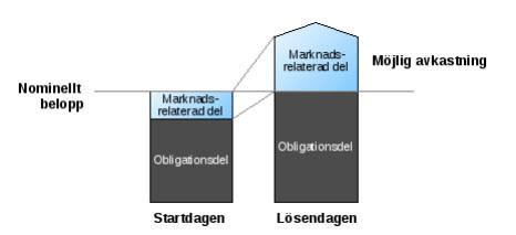 Min analys av aktieindexobligationer, spaxar och andra strukturerade produkter