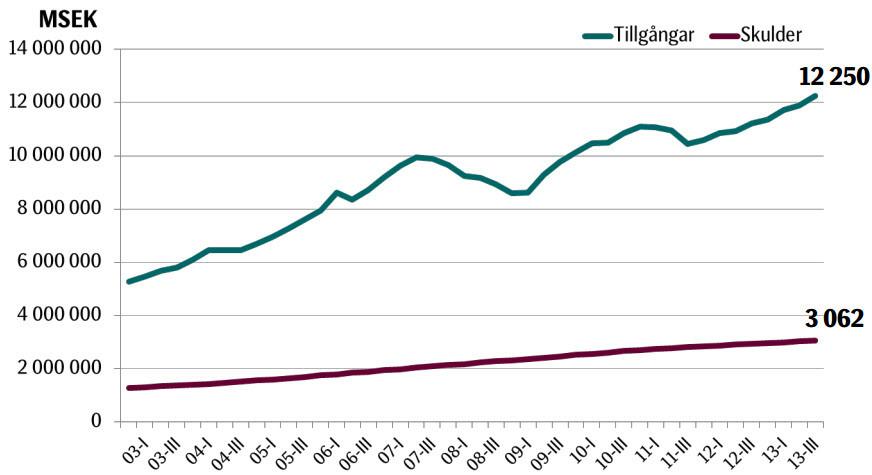 Svenskarna till synes rikare än någonsin