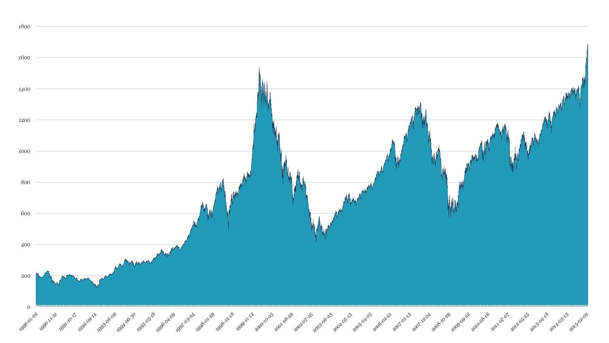 Historisk avkastning för Stockholmsbörsen 1983-2019 (OMXS30)
