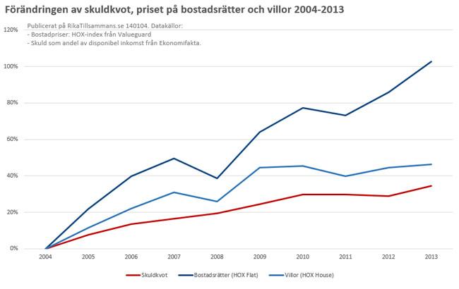 Förändringen av skuldkvot och bostadspriser sedan 2004.