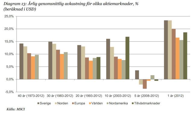 Årlig genomsnittlig avkastning för olika marknader i % (beräknat i USD)