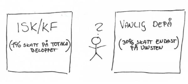 Vad ska man välja? En vanlig aktiedepå, en kapitalförsäkring eller ett investeringssparkonto