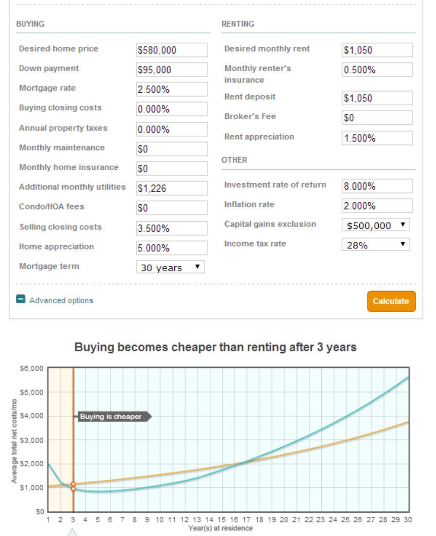 Inredning kalkyl bygga hus : Vad är billigast per kvadratmeter - en hyresrätt, bostadsrätt ...