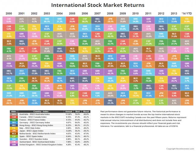 Novel Investor International Market Returns Table