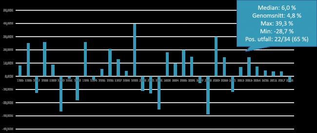 Nettot mellan en nybörjarportfölj och den svenska rörliga bolåneräntan 1985-2018.