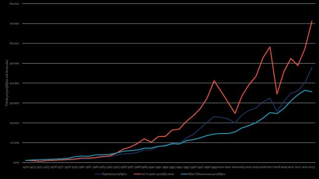 Jämförelse av de tre portföljerna över perioden 1972-2013