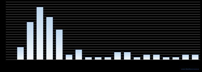 Histogram som visar fördelningen per intervall