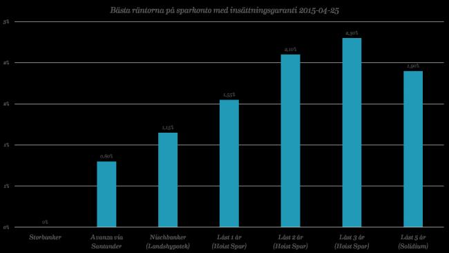 Bästa räntorna på sparkonto med insättningsgaranti per 2015-04-25