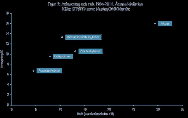Avkastning och risk 1984-2011. Årsmedelvärden
