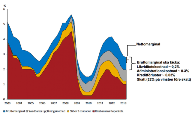 Swedbanks bruttomarginal, bolån 3-månader