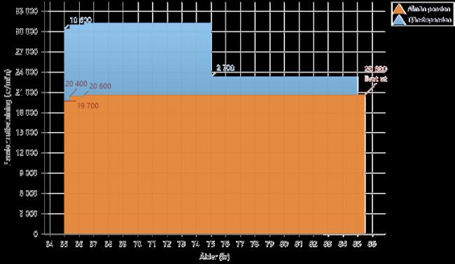 Prognos med 2.1 % avkastning