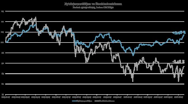 Nybörjarportföljens utveckling mot Stockholmsbörsen sedan start