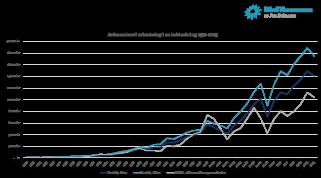 Jämförelse mellan före, efter och Stockholmsbörsen