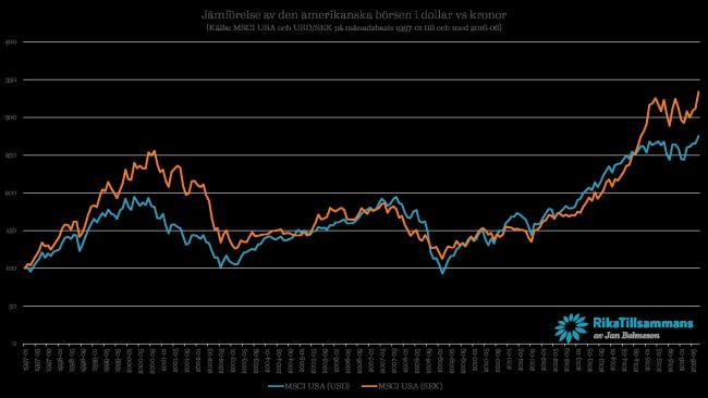 Jämförelse av den amerikanska börsen i dollar vs kronor