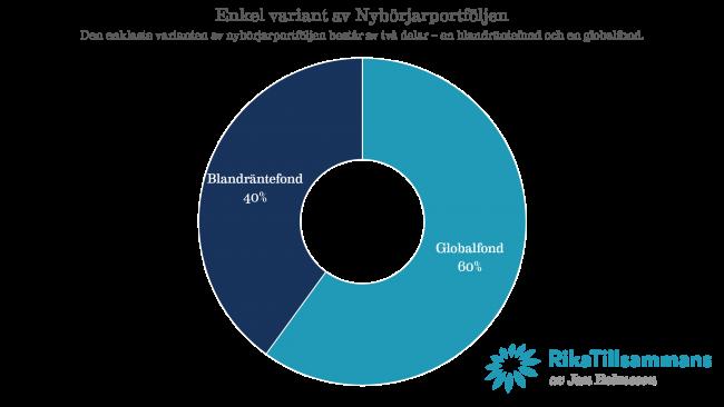 Enkel variant av Nybörjarportföljen Den enklaste varianten av nybörjarportföljen består av två delar – en blandräntefond och en globalfond.