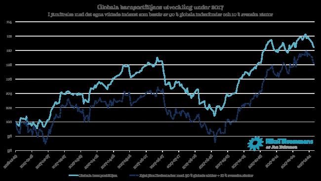 Diagram - Globala barnportföljen i förhållande till sitt eget jämförelseindex