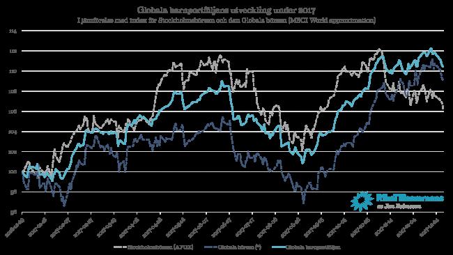 Diagram - Globala barnportföljen i förhållande till Stockholmsbörsen och Globala börsindexet