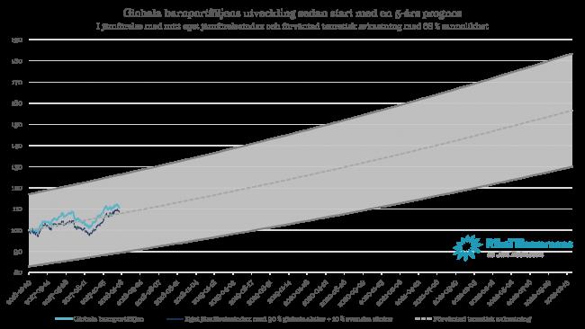 Diagram - den globala barnportföljens prognosticerade utveckling 2017 med 68 % konfidensintervall