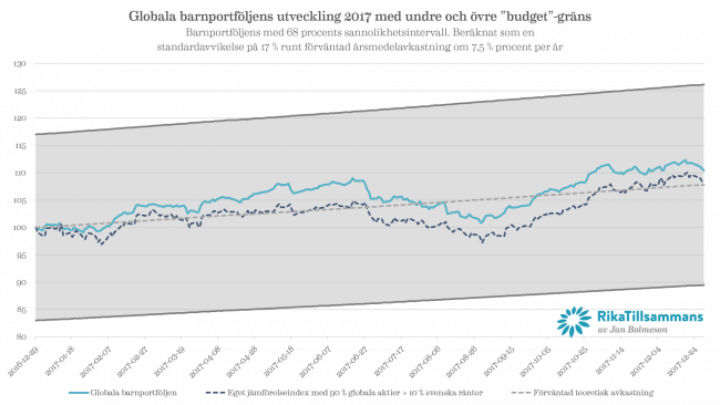 Diagram - den globala barnportföljens utveckling 2017 med 68 % konfidensintervall