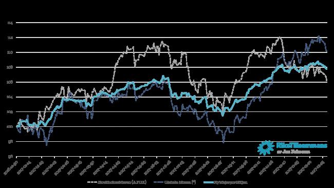 Nybörjarportföljen och dess utveckling under 2017 i jämförelse med Stockholmsbörsen (AFGX) och den globala börsen.