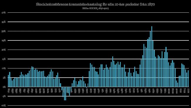 Stockholmsbörsens utveckling med en 10-års sparhorisont 1870-2017