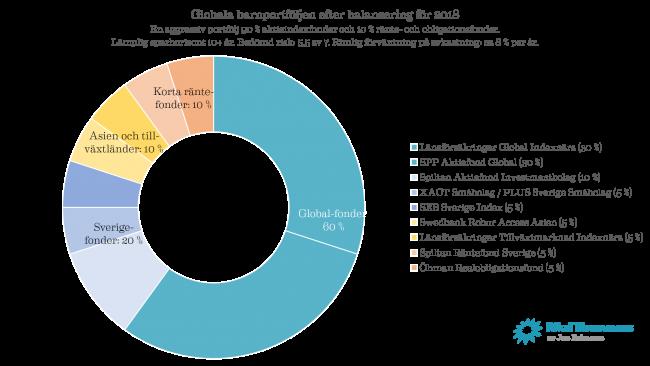 Ombalansering globala barnportfoljen 2018