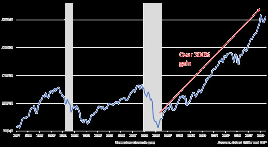 Fondspararna tankar aktier igen