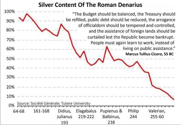 Vad är pengar? Hur redan romarna sänkte silvermängden i sina silvermynt