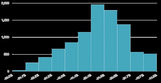 Maximala förlusten för 10 000 simulationer av en nybörjarporfölj (60 % aktier och 35 % räntefonder och 5 % guld). Frekvensen på y-axeln och maximala förlusten på x-axeln.