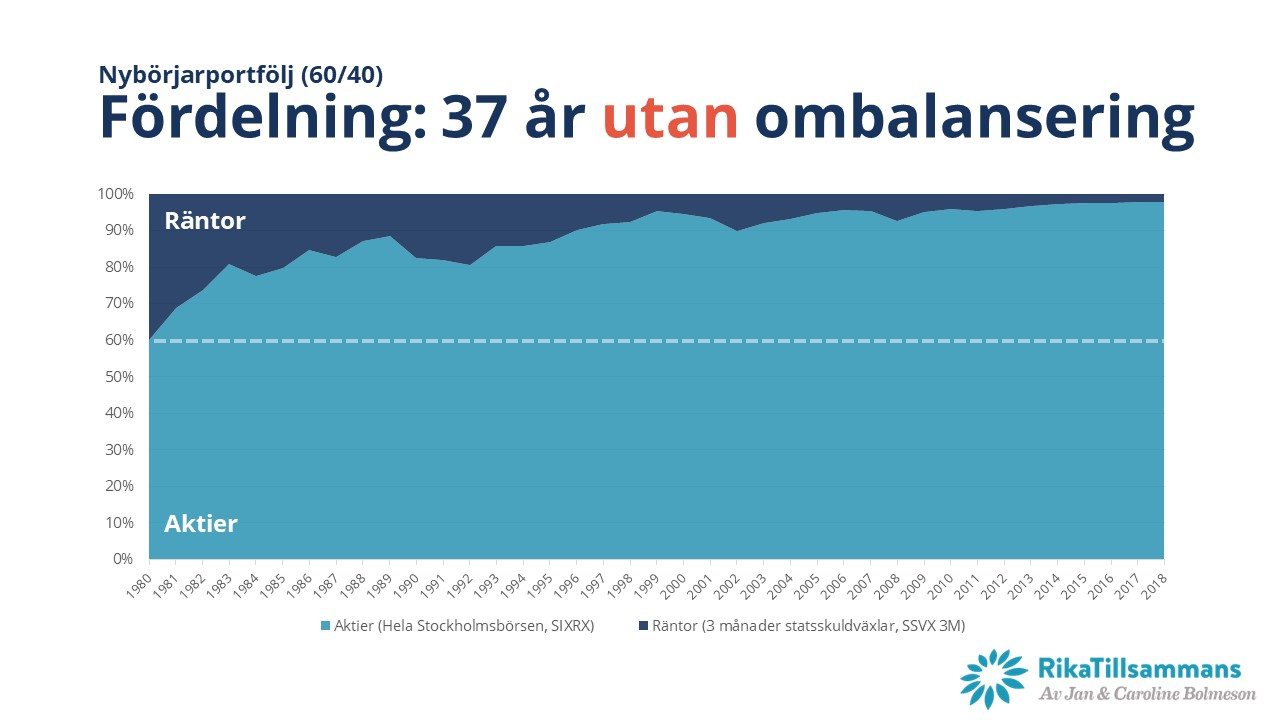 Ombalansering - Glidningen i en 60/40-portfölj mellan 1980-2018 UTAN ombalansering