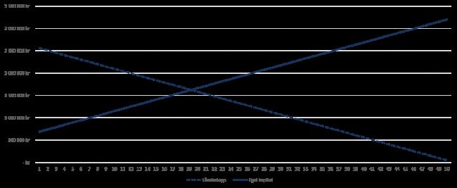 Jämförelse av belåningsgraden och eget kapital vid en rak amortering om 2 procent per år