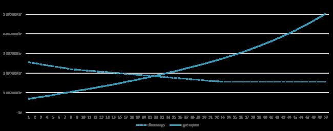 Jämförelse av belåningsgraden och eget kapital om man följer amorteringskravet och investerar till 6 procent per år istället.