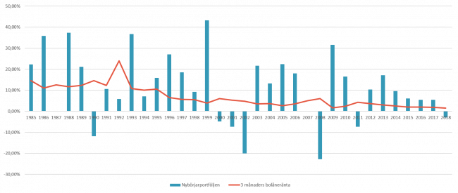 Jämförelse av nybörjarportföljen (60 % aktier i form av SIXRX och 40 % räntor i form av 3MSSVX) och rörlig 3 månaders bolåneränta mellan 1985 och 2018.