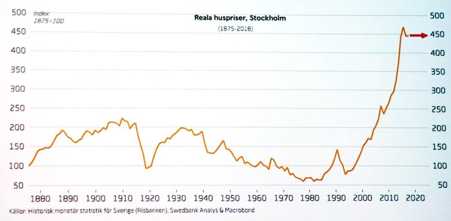 Svenska bostadspriserna i ett längre perspektiv. Källa: Swedbank, april 2019