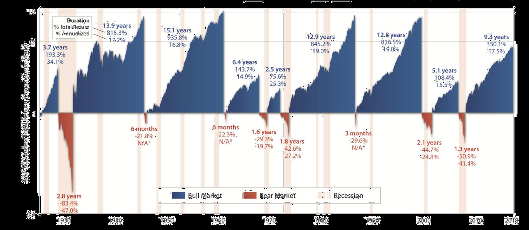 Amerikanska börsen uppdelad i uppgångs (bull) och nedgångsperioder (bear)