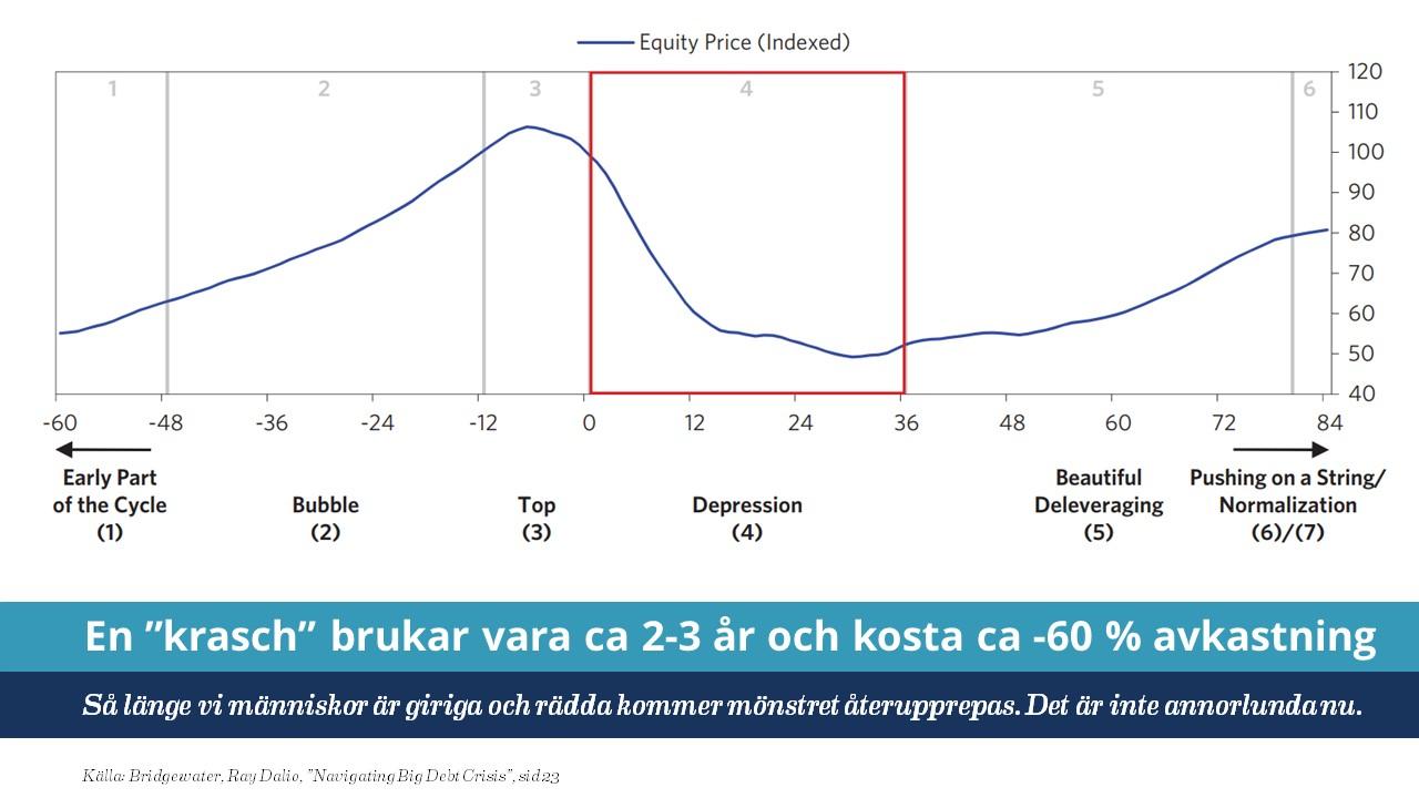Tveksamt om det är köpläge. En genomsnittlig börskrasch pågår i 36 månader och faller med -50 till -60 %.