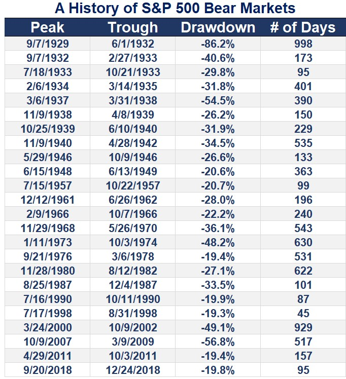 Historiska nedgångar på amerikanska börsen