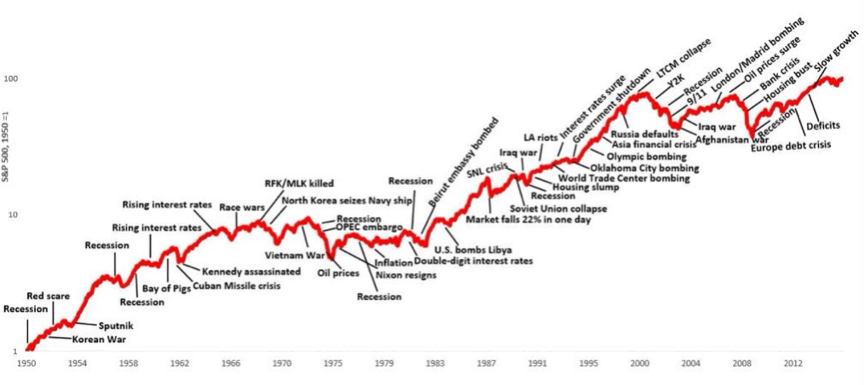 Amerikanska börsen och historiska kriser
