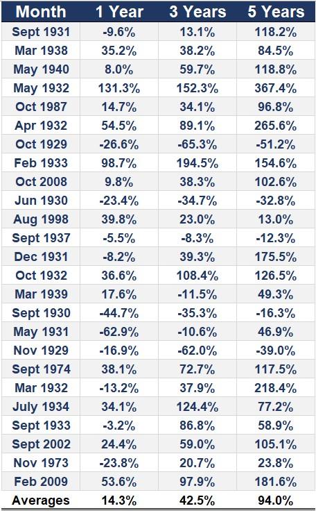 Den amerikanska börsen (S&P 500), ett, tre och fem år efter en usel månad.