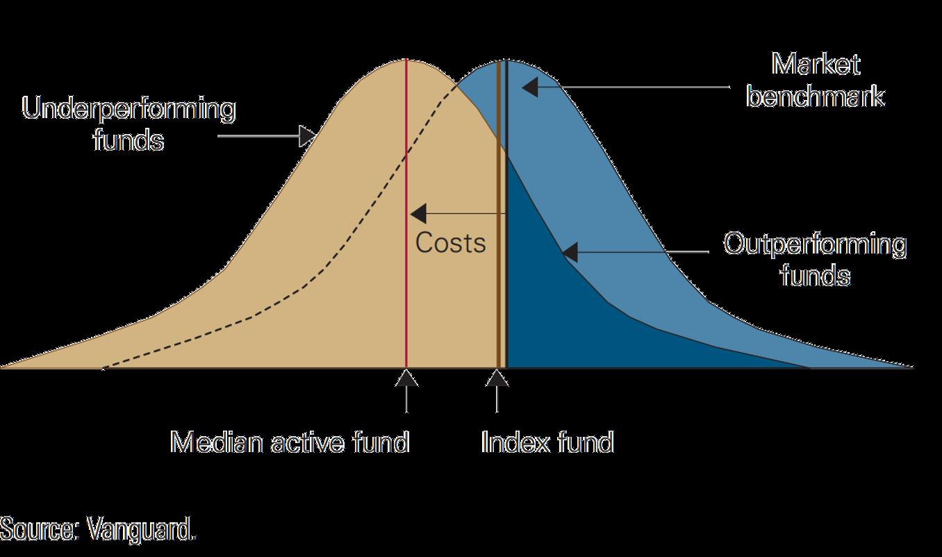 Bild som visar hur normalfördelningen förskjuts när fondförvaltare tar ut avgifter.