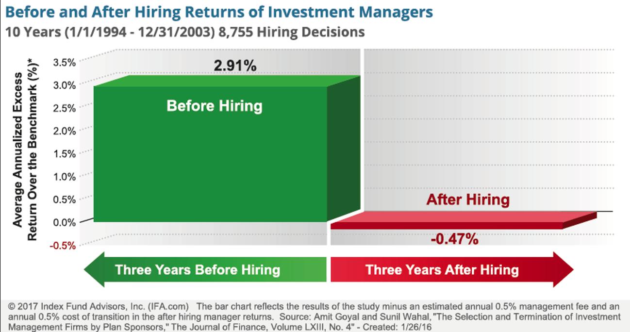 Avkastning innan och efter man anställde förvaltare.