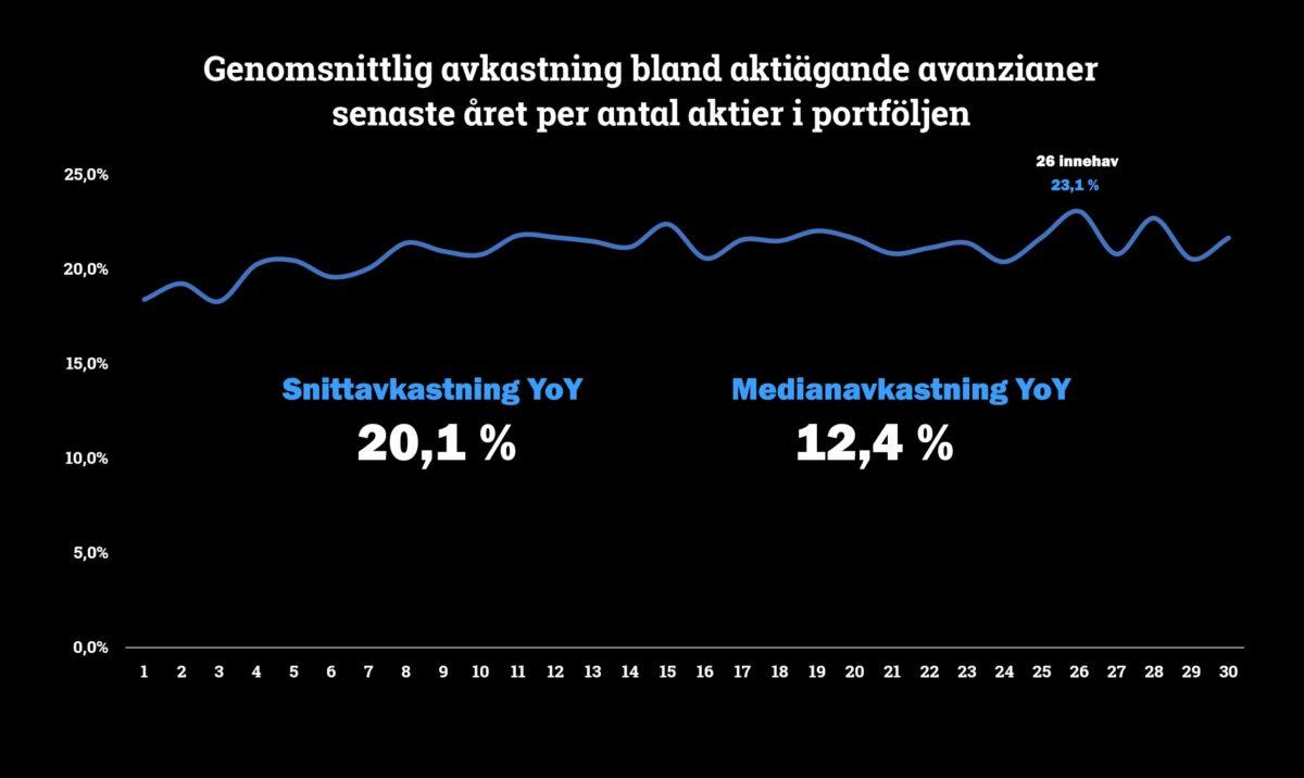 Genomsnittlig avkastning för aktieägande avanzianer